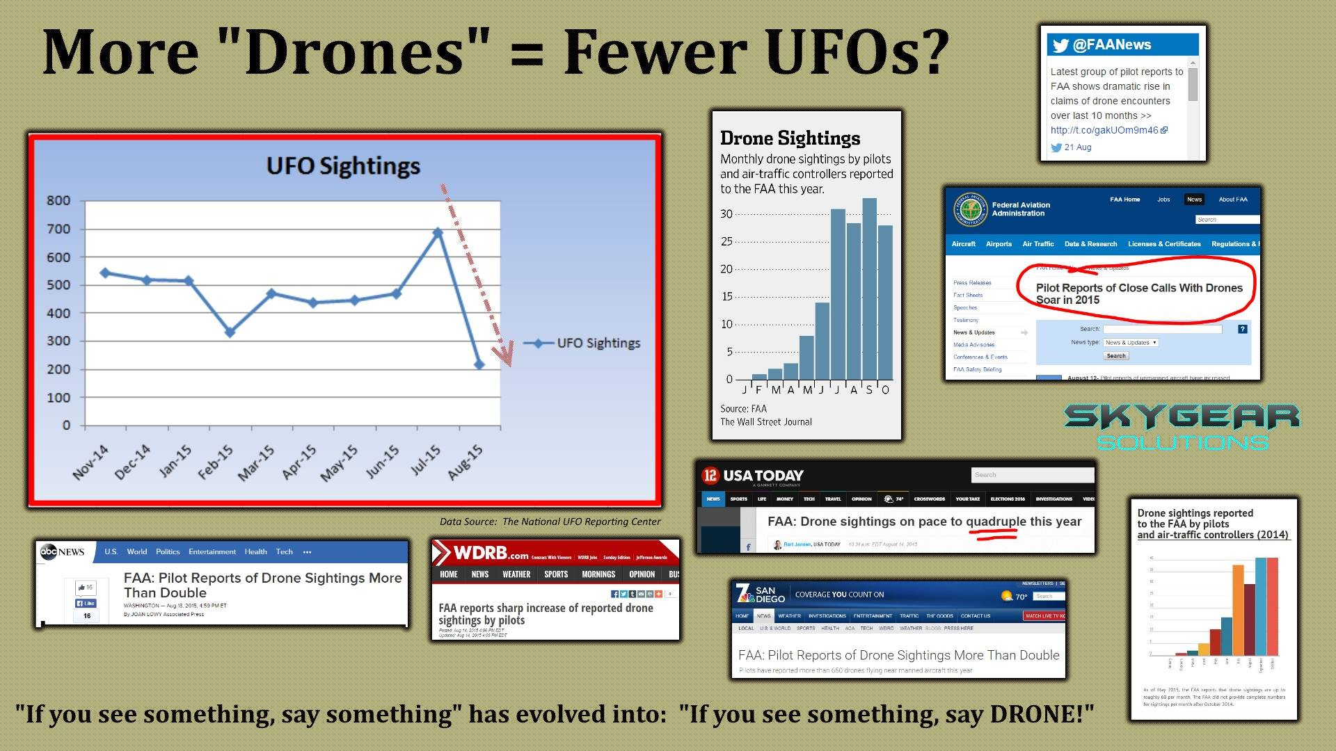 More Drones = Fewer UFOs